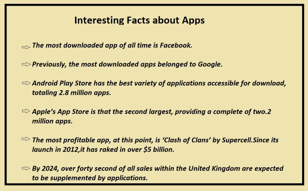 Interesting facts about App